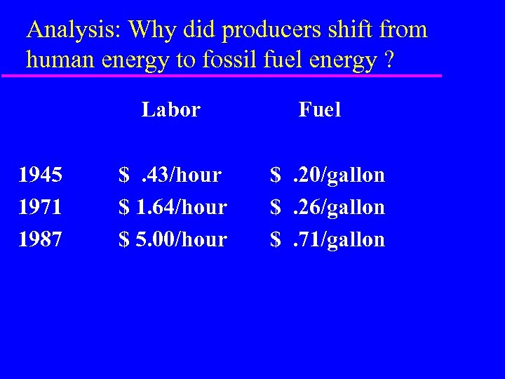 Analysis: Why did producers shift from human energy to fossil fuel energy ? Labor