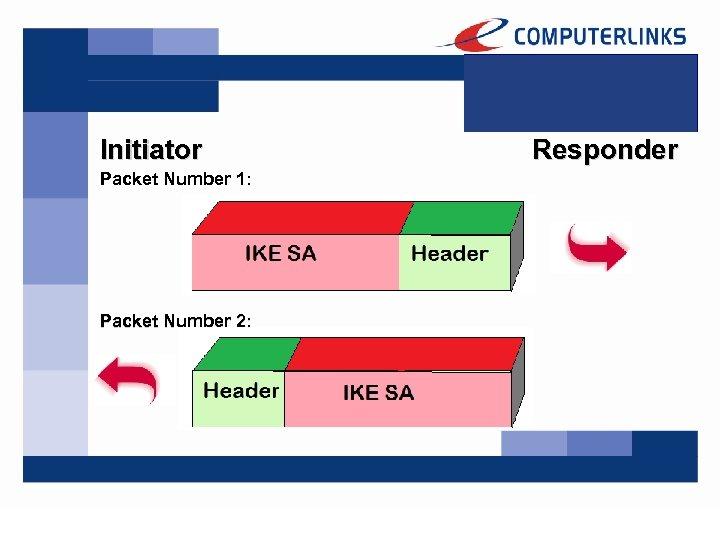 Initiator Packet Number 1: Packet Number 2: Responder