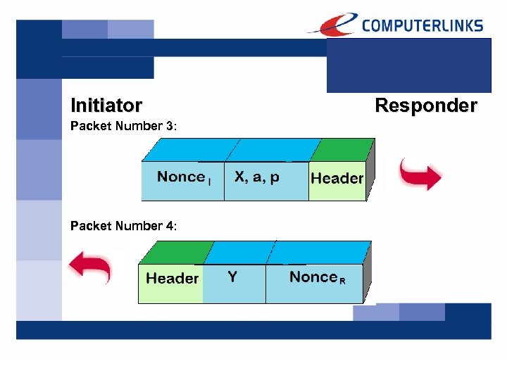 Initiator Packet Number 3: Packet Number 4: Responder