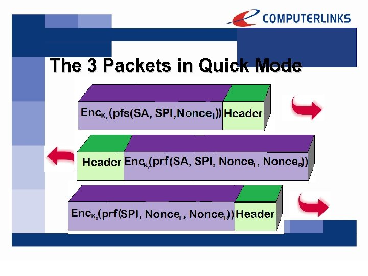 The 3 Packets in Quick Mode