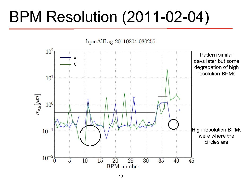 BPM Resolution (2011 -02 -04) Pattern similar days later but some degradation of high