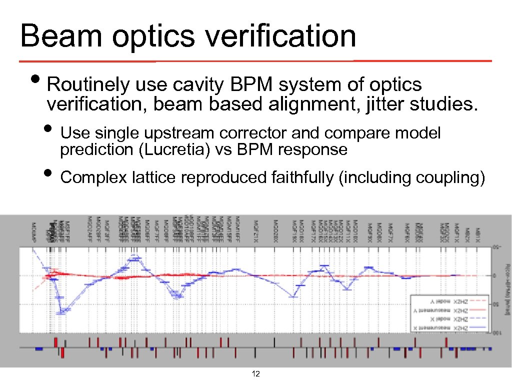 Beam optics verification • Routinely use cavity BPM system of optics verification, beam based