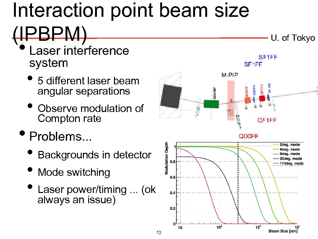 Interaction point beam size (IPBPM) • Laser interference system • 5 different laser beam
