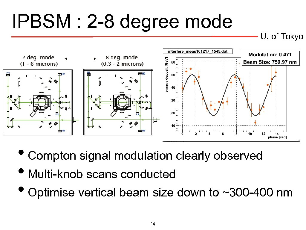 IPBSM : 2 -8 degree mode U. of Tokyo • Compton signal modulation clearly