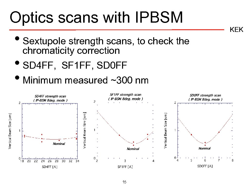 Optics scans with IPBSM • Sextupole strength scans, to check the chromaticity correction •