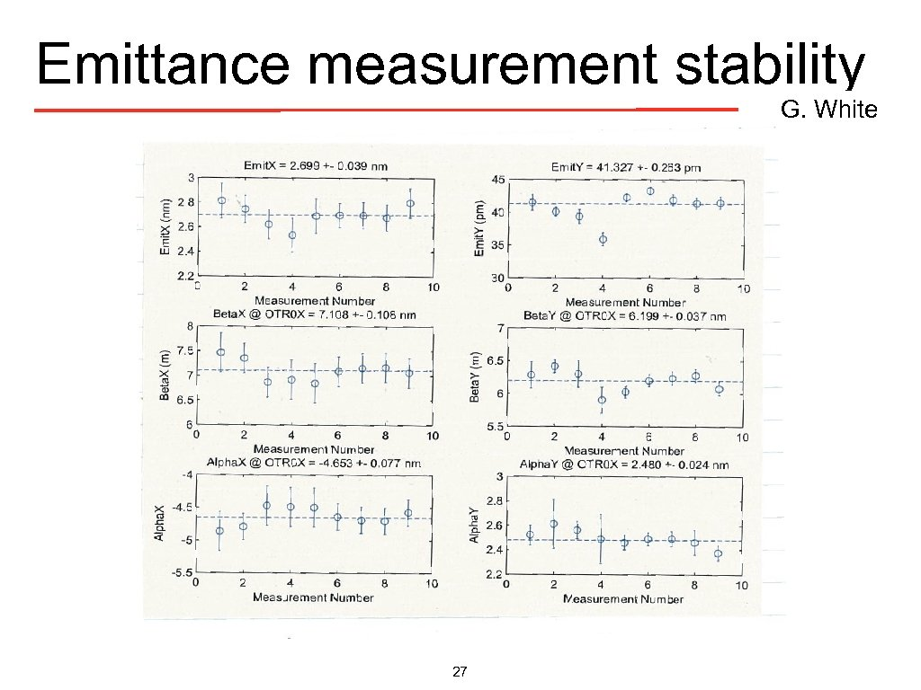 Emittance measurement stability G. White 27