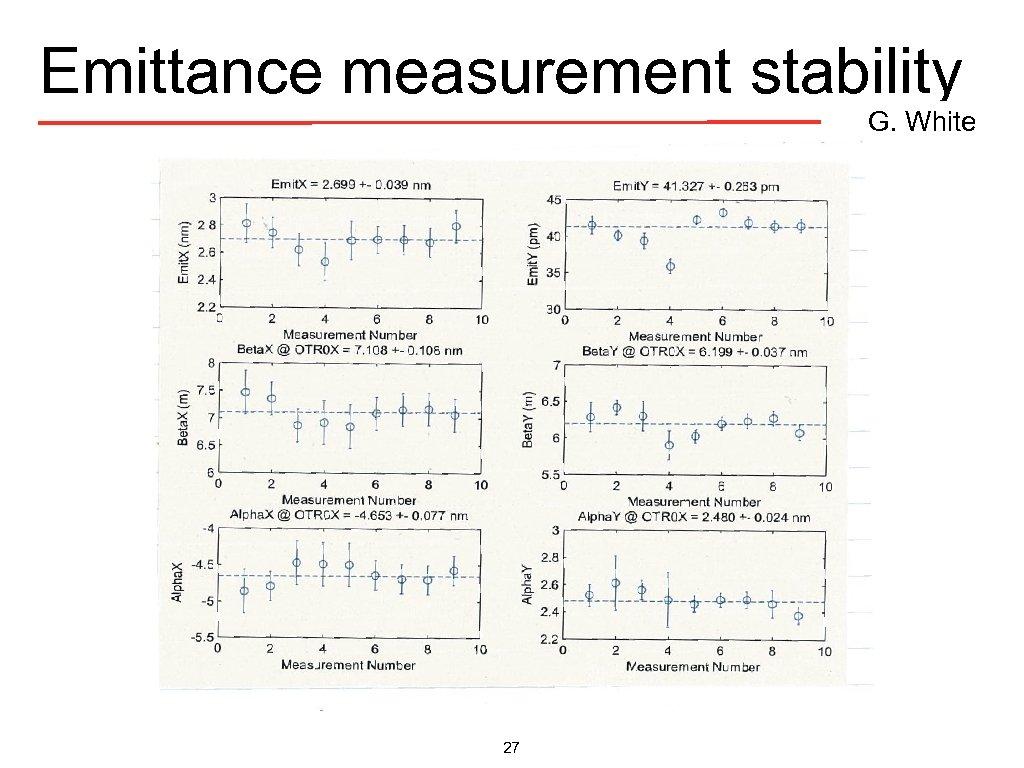 Emittance measurement stability G. White 27