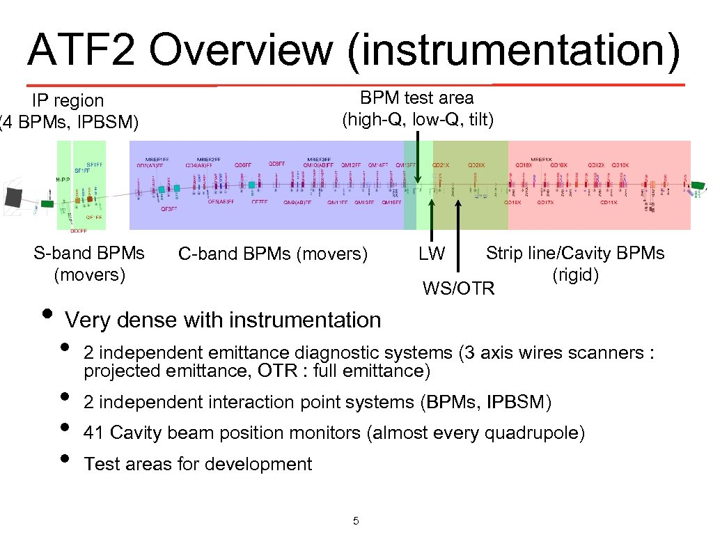 ATF 2 Overview (instrumentation) BPM test area (high-Q, low-Q, tilt) IP region (4 BPMs,