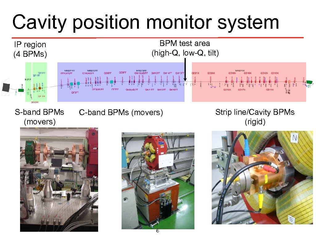 Cavity position monitor system IP region (4 BPMs) S-band BPMs (movers) BPM test area