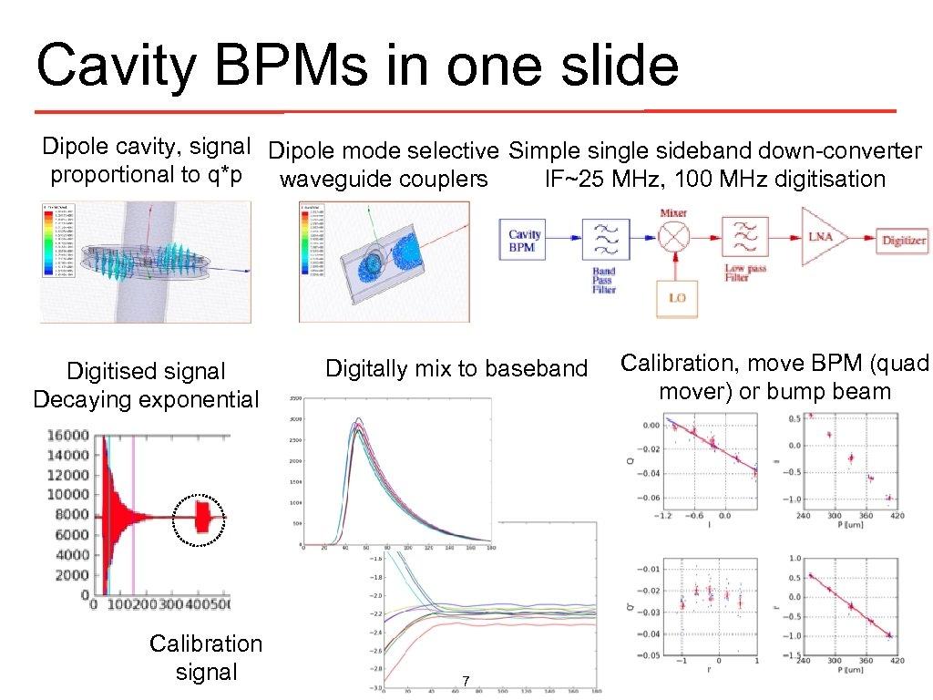 Cavity BPMs in one slide Dipole cavity, signal Dipole mode selective Simple single sideband