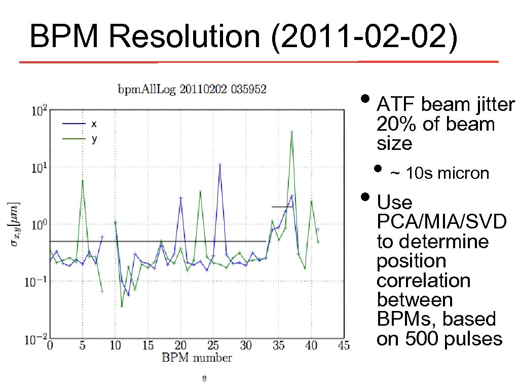 BPM Resolution (2011 -02 -02) • ATF beam jitter 20% of beam size x