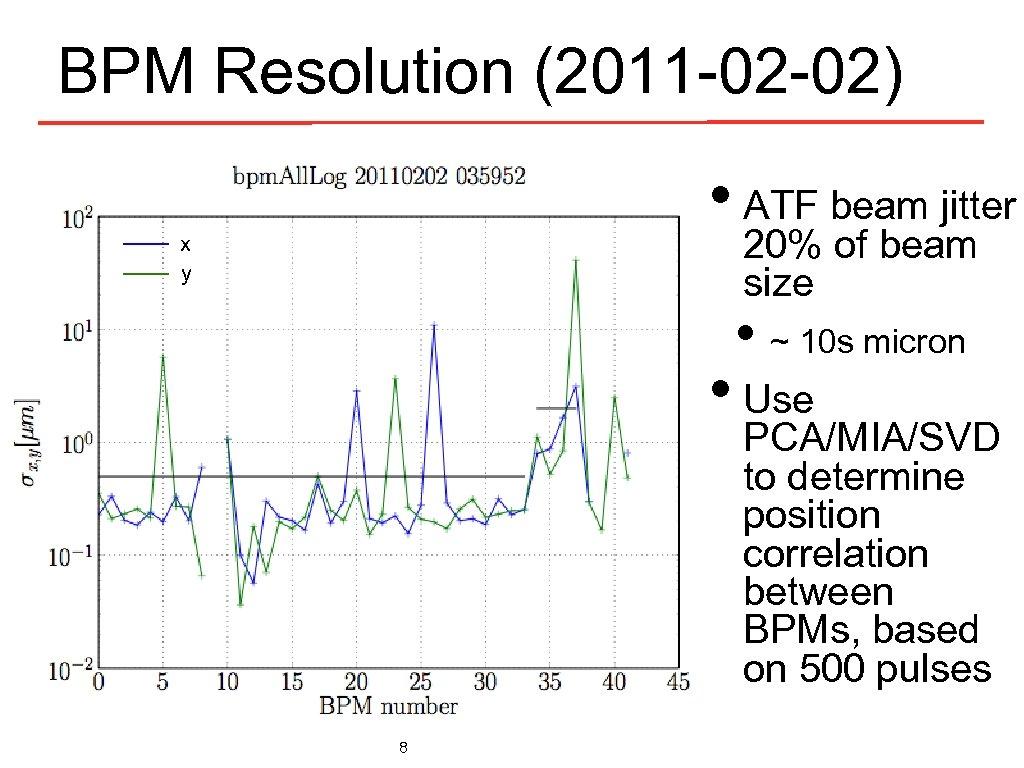 BPM Resolution (2011 -02 -02) • ATF beam jitter 20% of beam size x