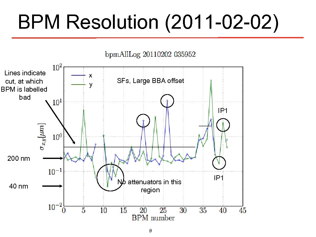 BPM Resolution (2011 -02 -02) Lines indicate cut, at which BPM is labelled bad