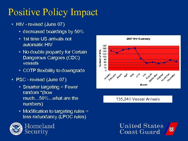 Positive Policy Impact § HIV - revised (June 07) § decreased boardings by 50%