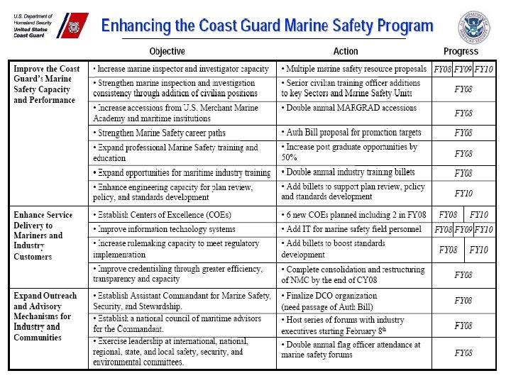 20 United States Coast Guard