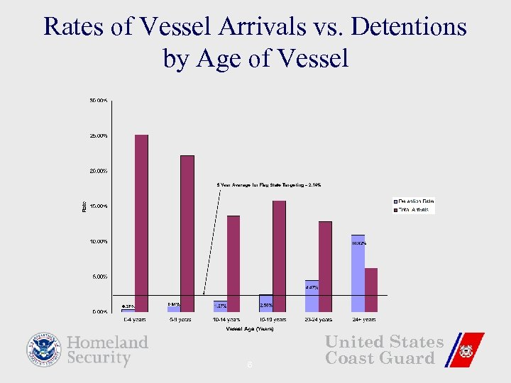 Rates of Vessel Arrivals vs. Detentions by Age of Vessel 6 United States Coast