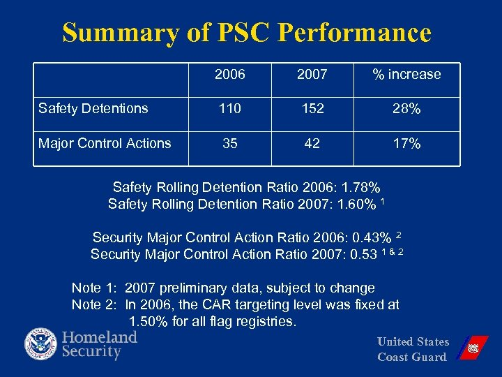 Summary of PSC Performance 2006 2007 % increase Safety Detentions 110 152 28% Major
