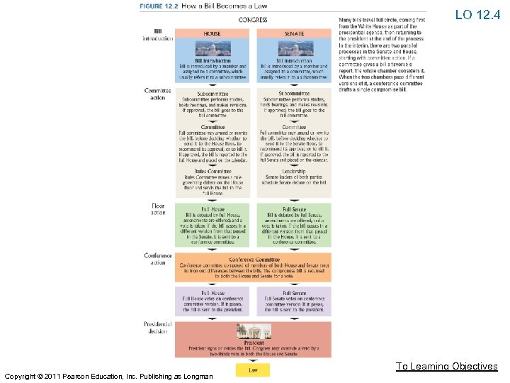 LO 12. 4 To Learning Objectives Copyright © 2011 Pearson Education, Inc. Publishing as