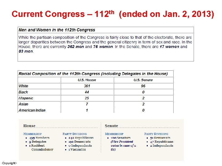 Current Congress – 112 th (ended on Jan. 2, 2013) Copyright © 2011 Pearson