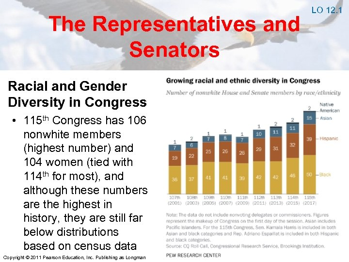 The Representatives and Senators Racial and Gender Diversity in Congress • 115 th Congress