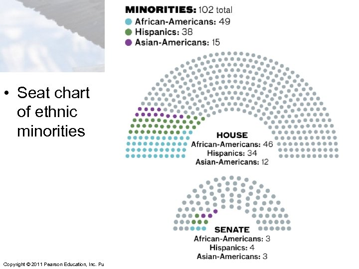 • Seat chart of ethnic minorities Copyright © 2011 Pearson Education, Inc. Publishing
