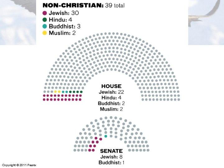 • Religious Diversity Chart Copyright © 2011 Pearson Education, Inc. Publishing as Longman