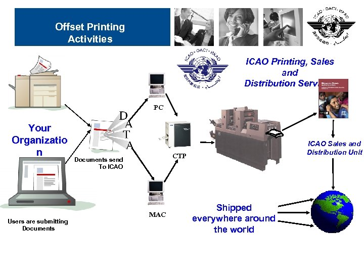 Offset Printing Activities ICAO Printing, Sales and Distribution Services PC Your Organizatio n Users
