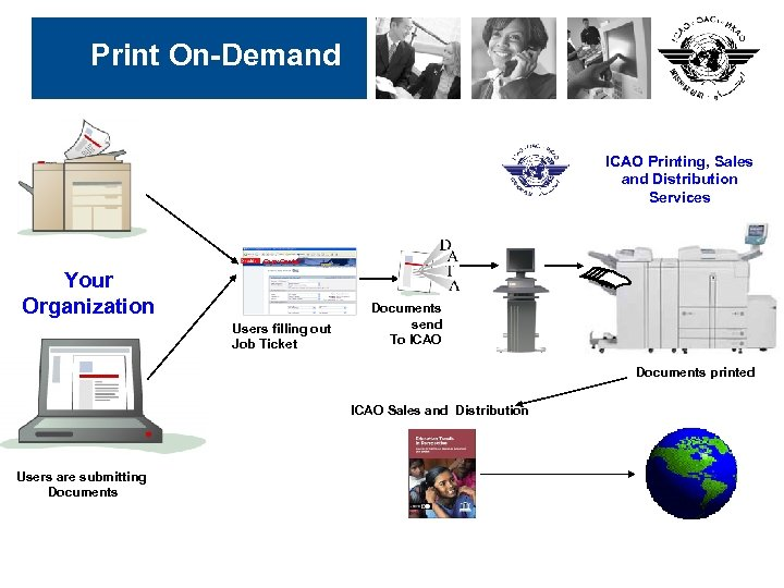 Print On-Demand ICAO Printing, Sales and Distribution Services Copy Center Your Organization Users filling