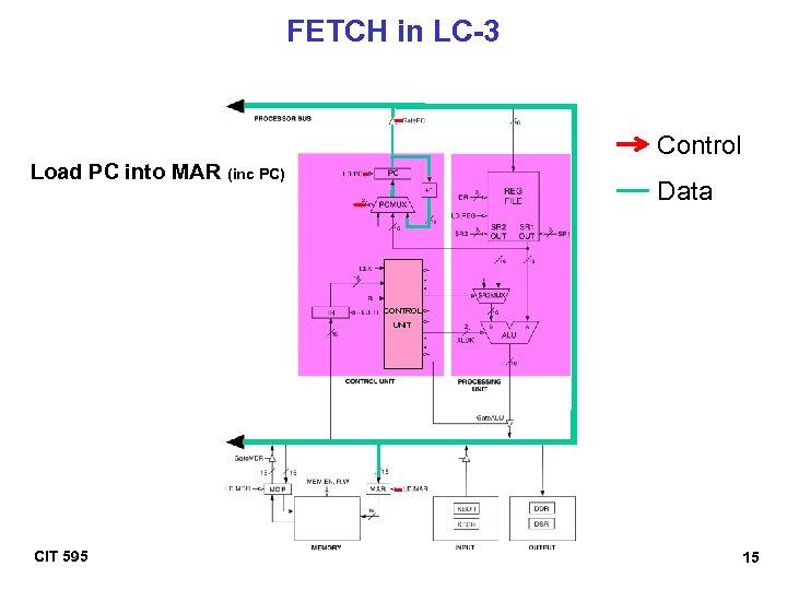 FETCH in LC-3 Control Load PC into MAR (inc PC) Data CONTROL UNIT CIT