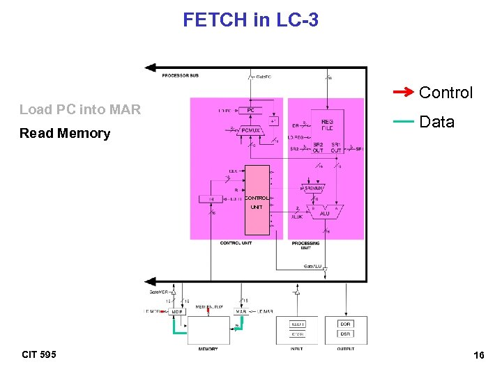 FETCH in LC-3 Control Load PC into MAR Data Read Memory CONTROL UNIT CIT