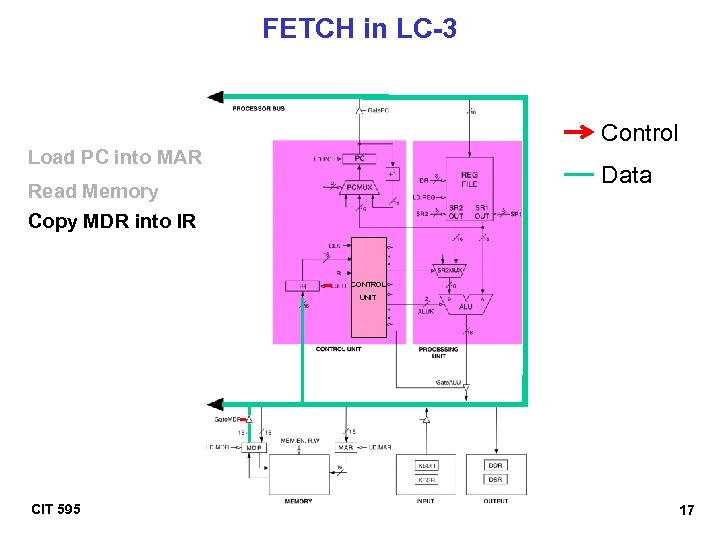 FETCH in LC-3 Control Load PC into MAR Data Read Memory Copy MDR into