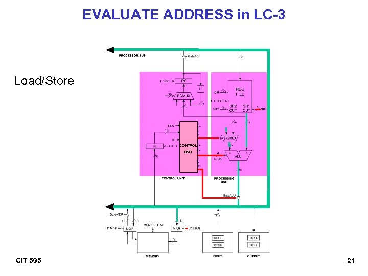 EVALUATE ADDRESS in LC-3 Load/Store CONTROL UNIT CIT 595 21