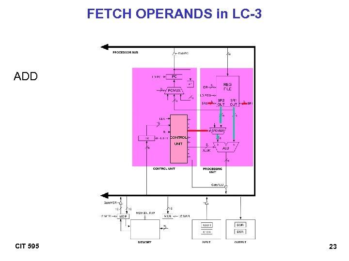 FETCH OPERANDS in LC-3 ADD CONTROL UNIT CIT 595 23