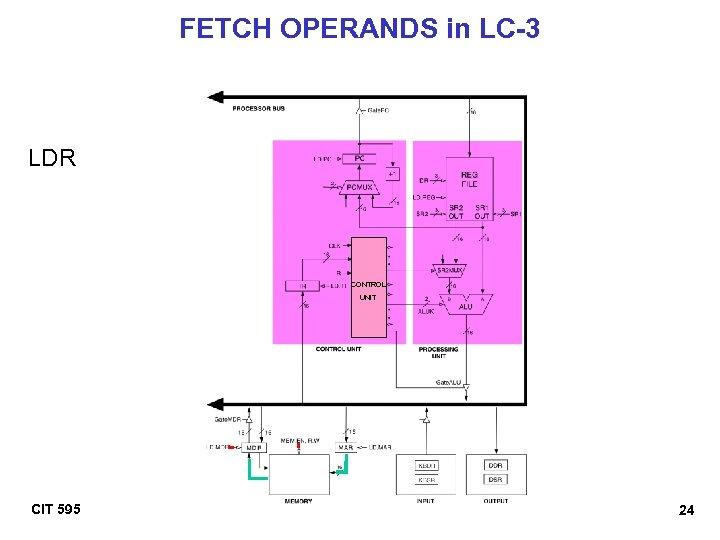 FETCH OPERANDS in LC-3 LDR CONTROL UNIT CIT 595 24