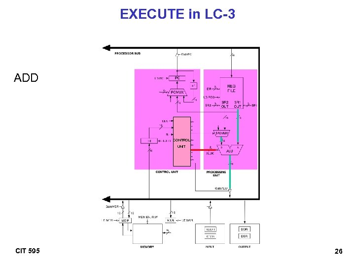 EXECUTE in LC-3 ADD CONTROL UNIT CIT 595 26