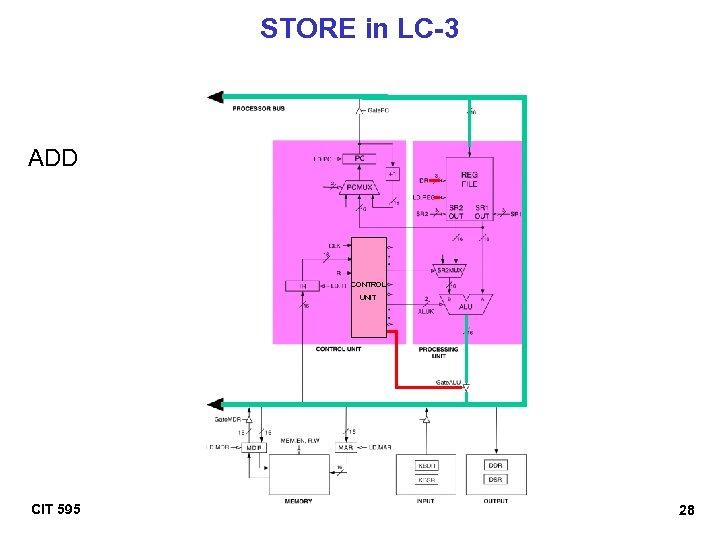 STORE in LC-3 ADD CONTROL UNIT CIT 595 28