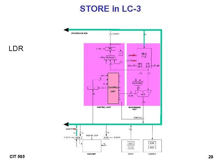 STORE in LC-3 LDR CONTROL UNIT CIT 595 29