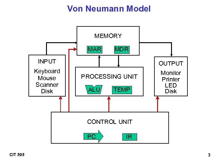 Von Neumann Model MEMORY MAR MDR INPUT Keyboard Mouse Scanner Disk OUTPUT PROCESSING UNIT