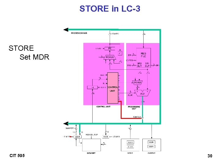 STORE in LC-3 STORE Set MDR CONTROL UNIT CIT 595 30