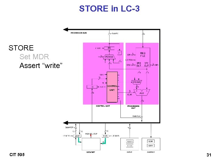 """STORE in LC-3 STORE Set MDR Assert """"write"""" CONTROL UNIT CIT 595 31"""