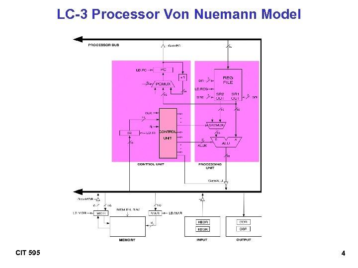 LC-3 Processor Von Nuemann Model CONTROL UNIT CIT 595 4
