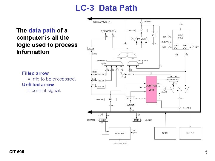 LC-3 Data Path The data path of a computer is all the logic used