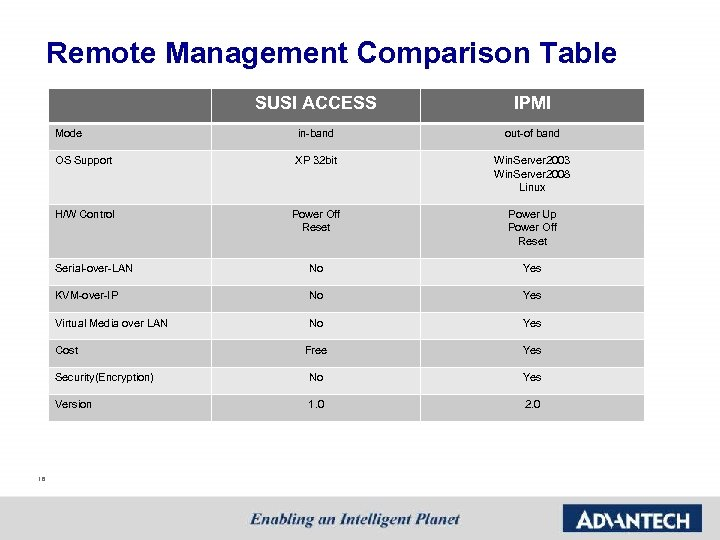 Remote Management Comparison Table SUSI ACCESS IPMI Mode in-band out-of band OS Support XP