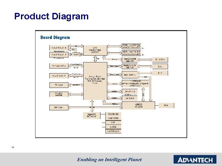 Product Diagram 29