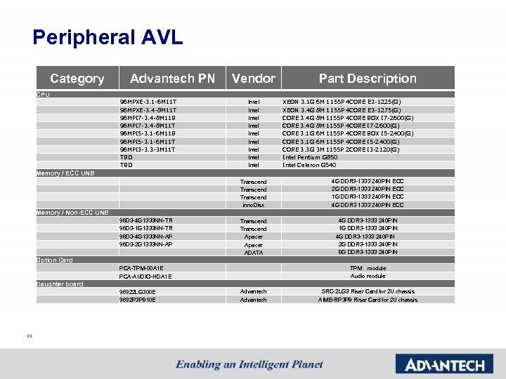 Peripheral AVL Category Advantech PN Vendor Part Description CPU 96 MPXE-3. 1 -6 M