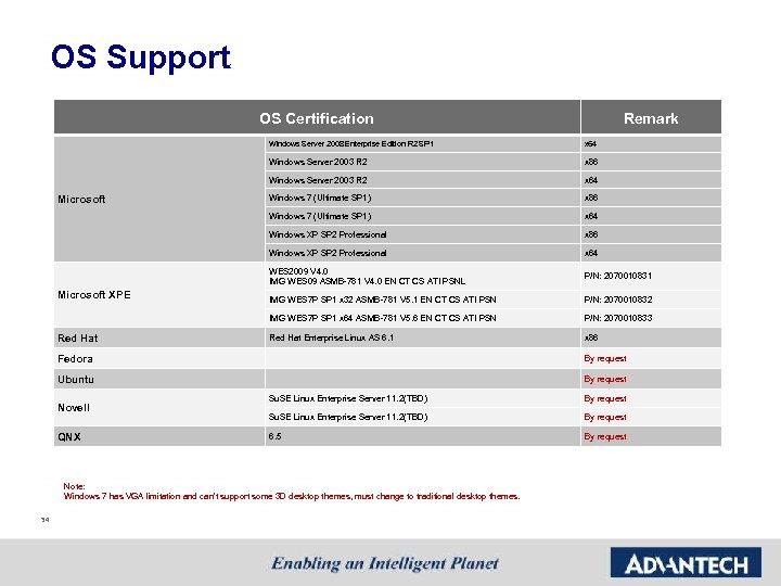 OS Support OS Certification Remark Windows Server 2008 Enterprise Edition R 2 SP 1