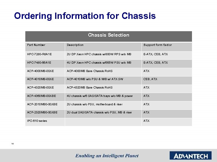Ordering Information for Chassis Selection Part Number Description Support form factor HPC-7280 -R 8