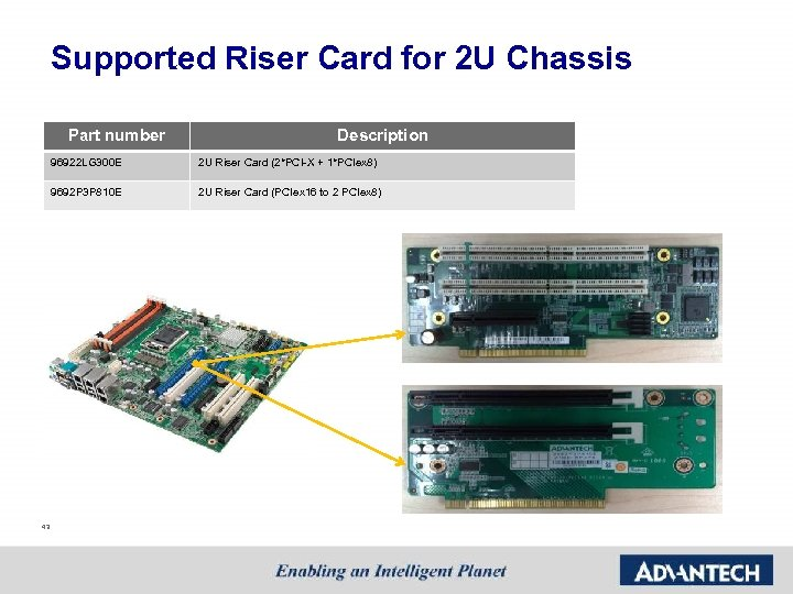 Supported Riser Card for 2 U Chassis Part number Description 96922 LG 300 E