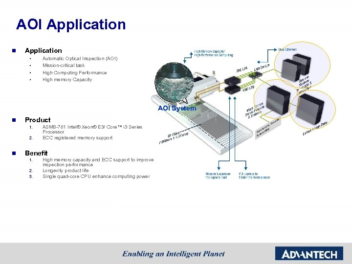 AOI Application n Application § § Automatic Optical Inspection (AOI) Mission-critical task High Computing
