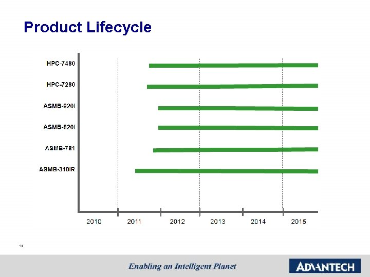 Product Lifecycle 48